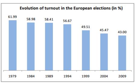 Elecciones europeas: ante el abismo de la abstención #EP2014