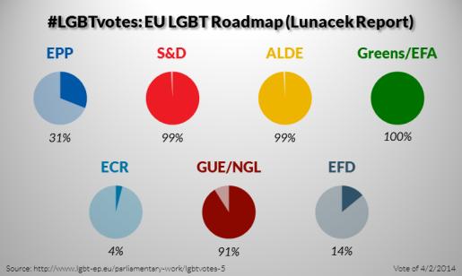 LGBTvotes-5-EU-LGBT-Roadmap-Lunacek-Report-515x308